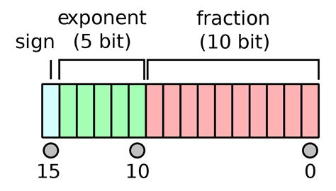 Half-precision floating-point format - Wikipedia