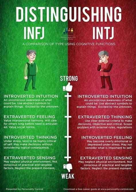 How can someone know if they are INFJ or INTJ in a simple