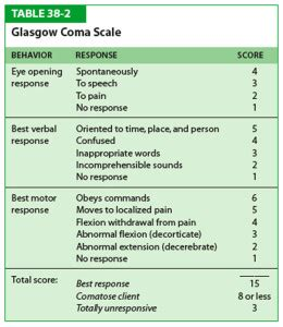 The Glasgow Coma Scale (GCS) for first aiders | First Aid