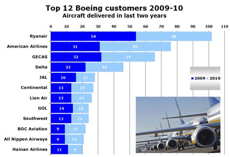 Airbus vs Boeing race 2011 is on; 2009-2010 airline top
