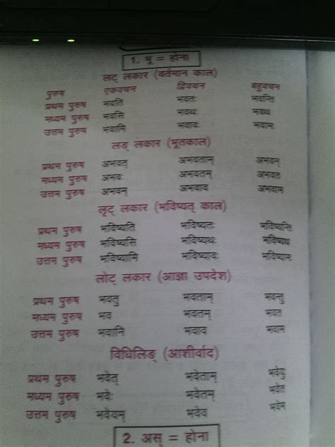 What is the shabdroop of bhavat in sanskrit - Brainly