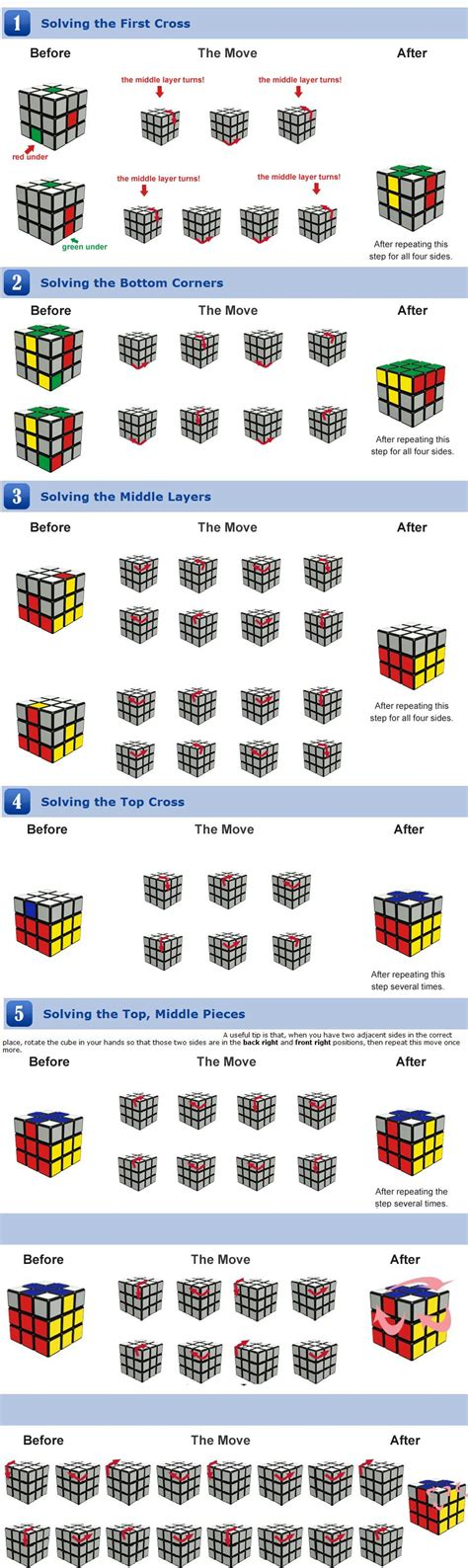 Rubik's cube solved in 20 moves (or less) : geek