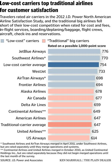 United, Continental airlines rank in bottom half on